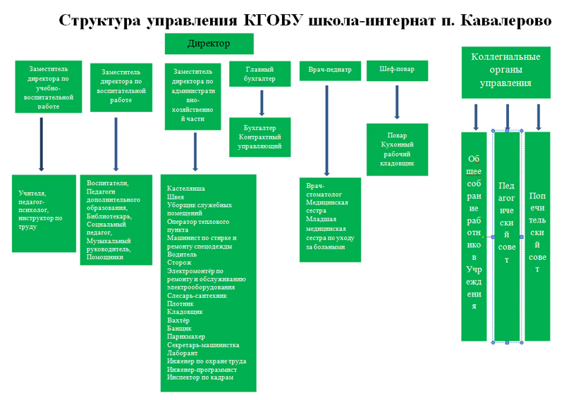 http://kav.ddpk.ru/upload/kav/information_system_218/0/0/6/4/0/item_640/information_items_property_168.jpg